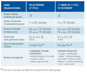 Horaire type secondaire